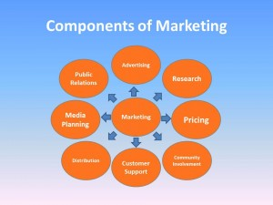 research, planning, public relations, pricing, customer support, advertising are all components of Marketing